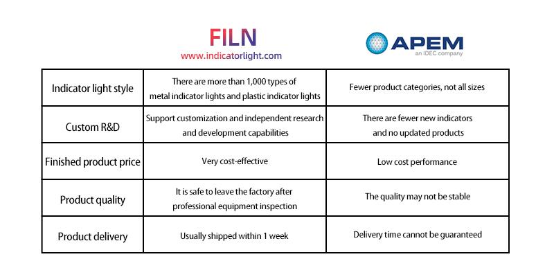 The advantage of buying yellow indicator light at Filn